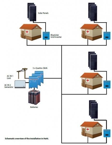 Quattro 12/5000/220-100/100. Měnič napětí / nabíječ / UPS. 12V 220A 5000W č. 4