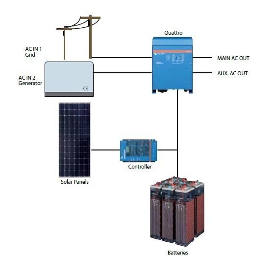 Quattro 12/5000/220-100/100. Měnič napětí / nabíječ / UPS. 12V 220A 5000W č. 5