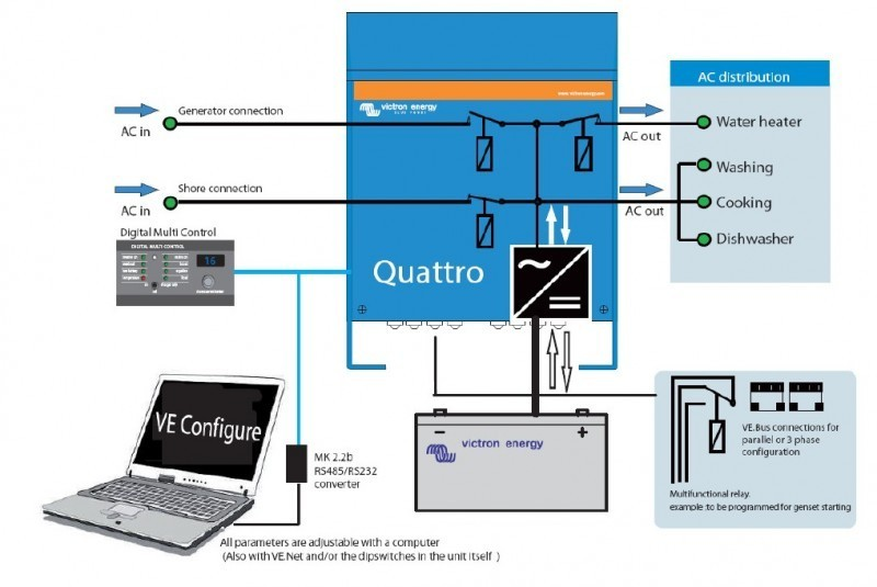 Quattro 12/3000/120-50/30. měnič napětí / nabíječ / UPS. 12V 120A 3000W č. 2
