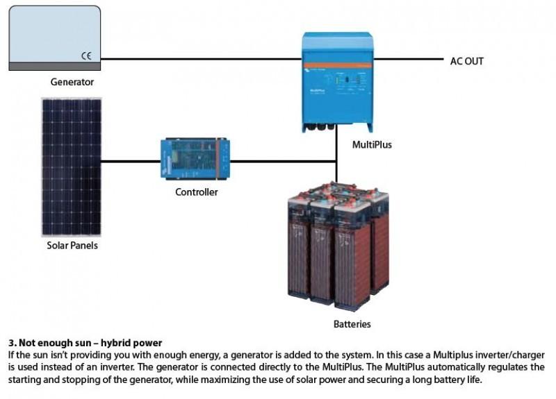 MultiPlus 48/3000/35-16, měnič napětí / nabíječ / UPS. 48V 35A 3000W č. 5